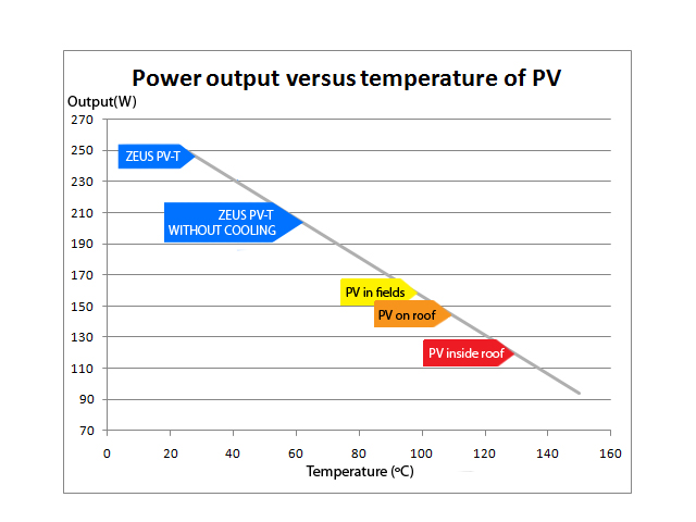 PV vs Temperature Performance Chart